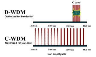 What's the difference between DWDM and CWDM?