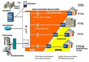 Gigabit Ethernet Passive Optical Network(GEPON) (1/3)