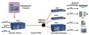 Gigabit Ethernet Passive Optical Network(GEPON) (2/3)