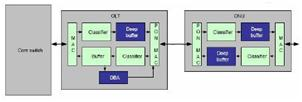 Gigabit Ethernet Passive Optical Network(GEPON) (3/3)